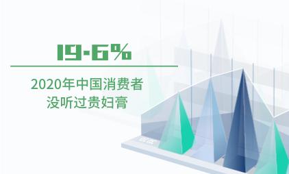 贵妇膏行业数据分析:2020年中国19.6%消费者没听过贵妇膏