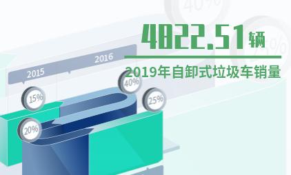 中国垃圾分类行业数据分析:2019年自卸式垃圾车销量将达4822.51辆