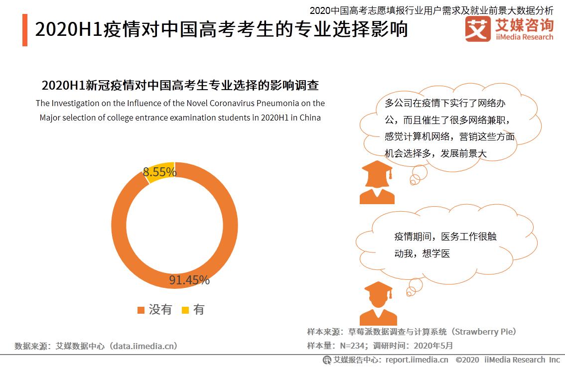 2020H1疫情对中国高考考生的专业选择影响