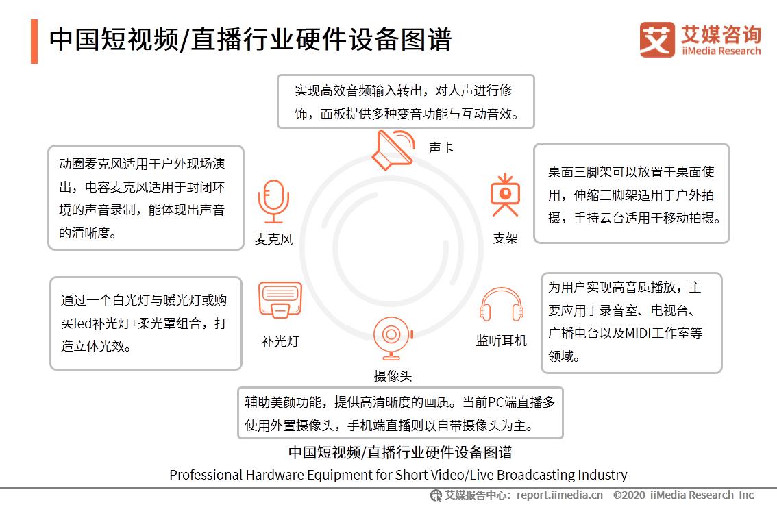 中国短视频/直播行业硬件设备图谱