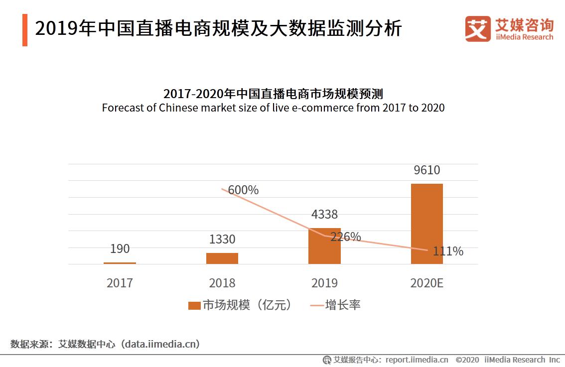 2020年中国直播电商市场规模预计达9610亿元