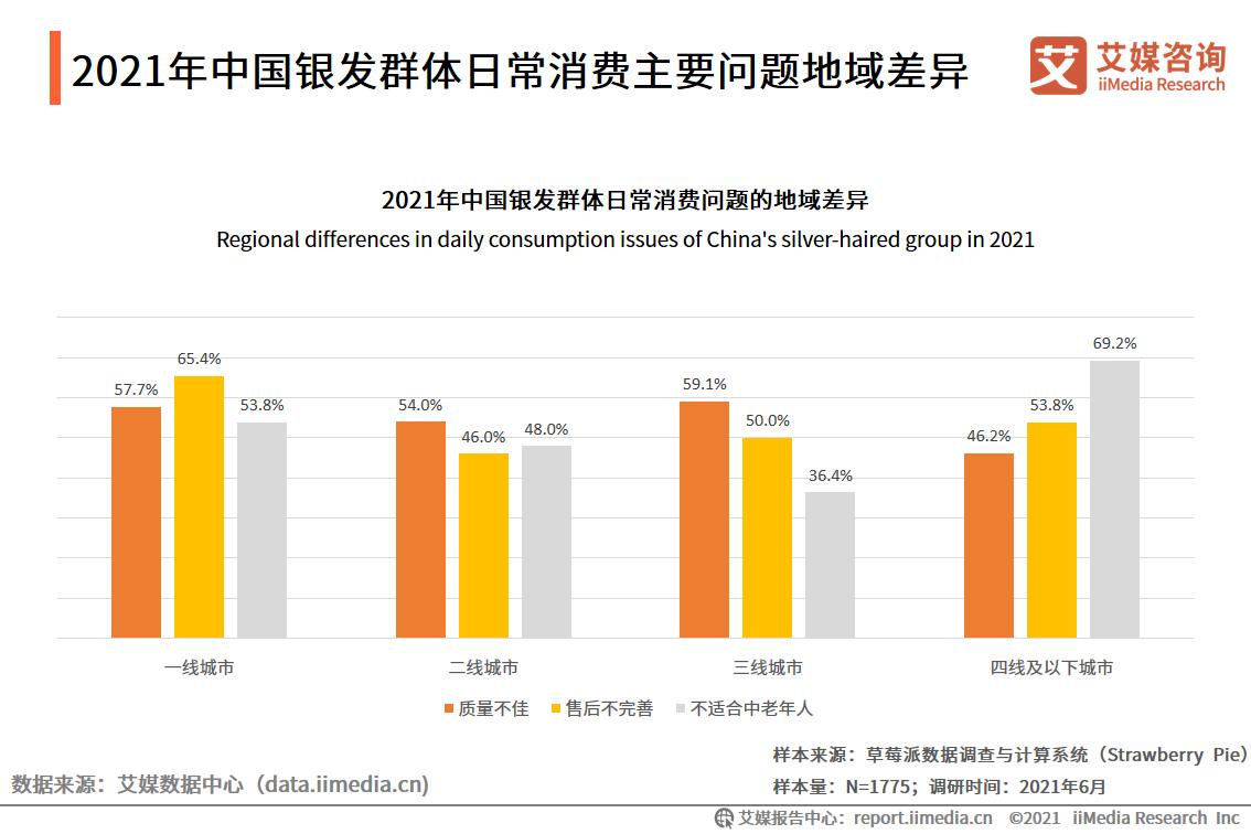 2021年中国银发群体日常消费主要问题地域差异