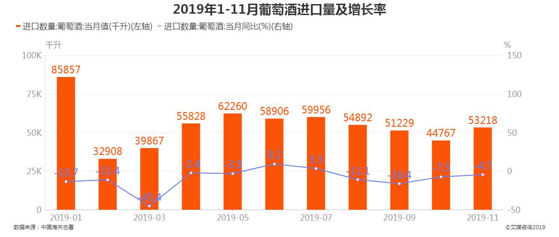 2019年1-11月中国葡萄酒进口数量及增长率