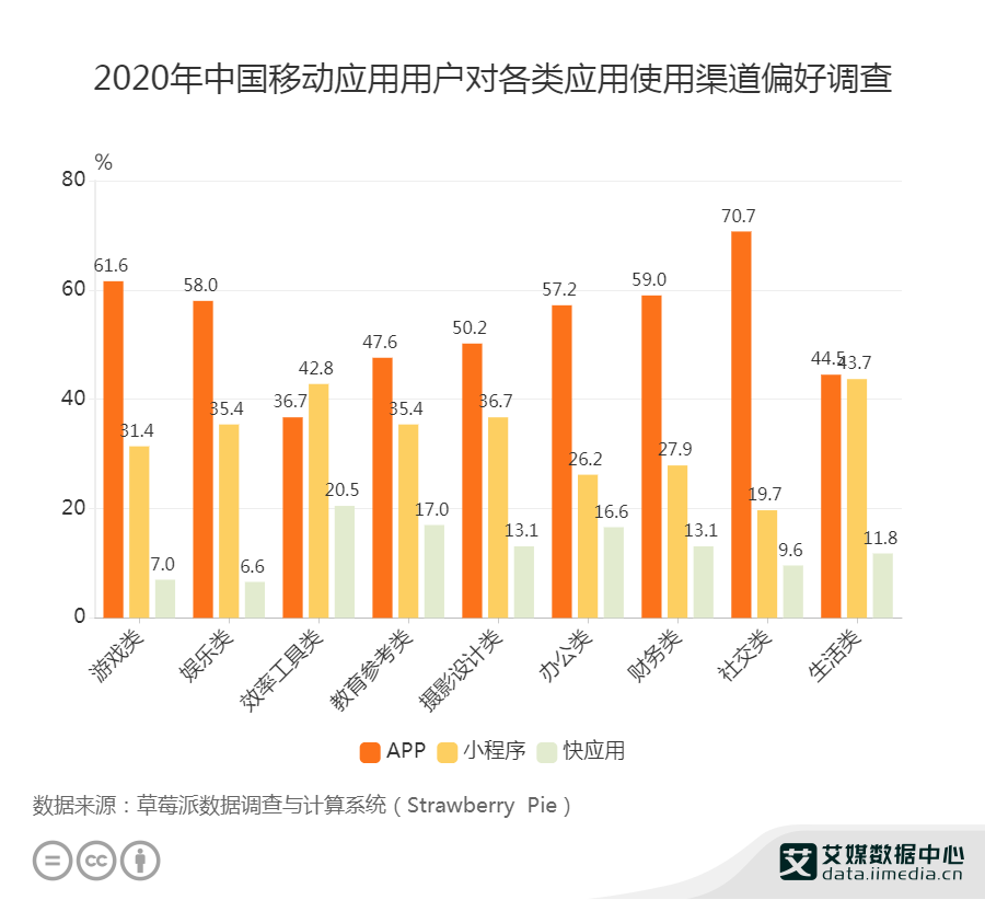 2020年中国移动应用用户对各类应用使用渠道偏好调查