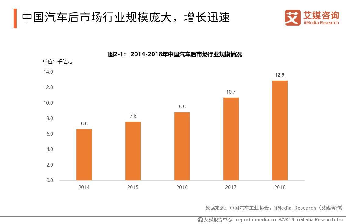 """汽车后市场报告:2018行业规模接近1.3万亿,传统车企和互联网巨头入局""""抢食"""""""