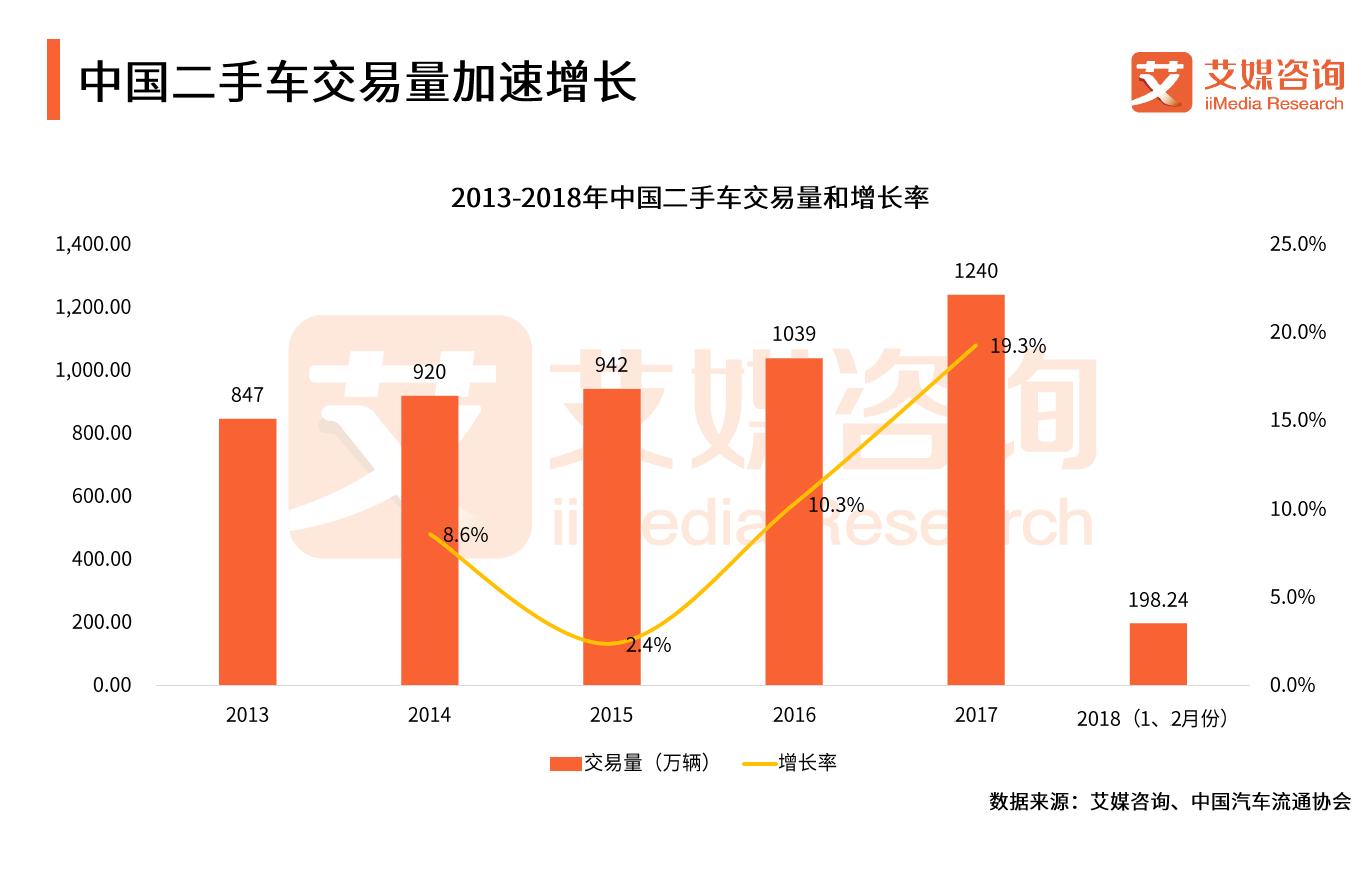 平台信用最受关注!2018中国二手车交易量持续放大 人人车综合运营实力强势领跑