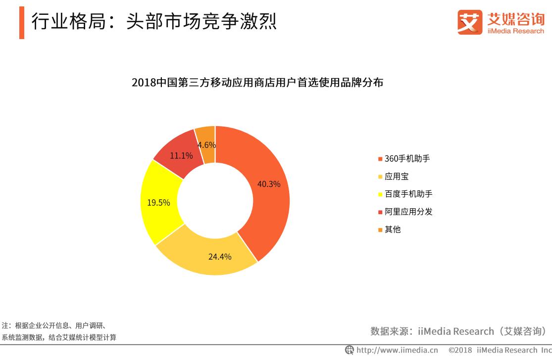 2018中国第三方移动应用商店用户首选使用品牌分布