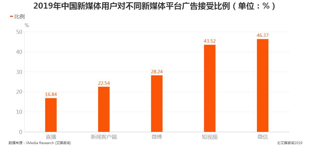 2019中国新媒体用户对微信平台广告接受比例