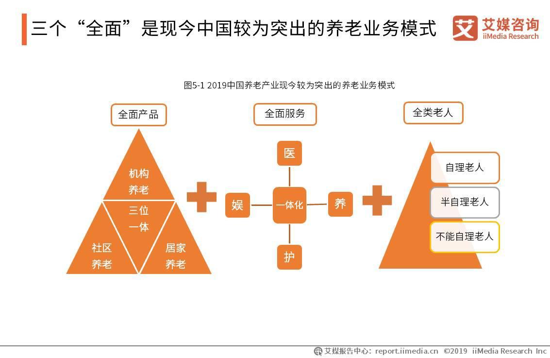 """三个""""全面""""是现今中国较为突出的养老业务模式"""