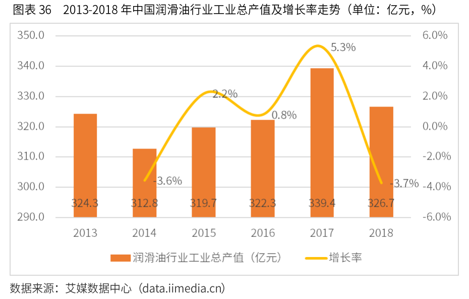中国润滑油行业数据分析:2018年润滑油市场总产量在约为641万吨
