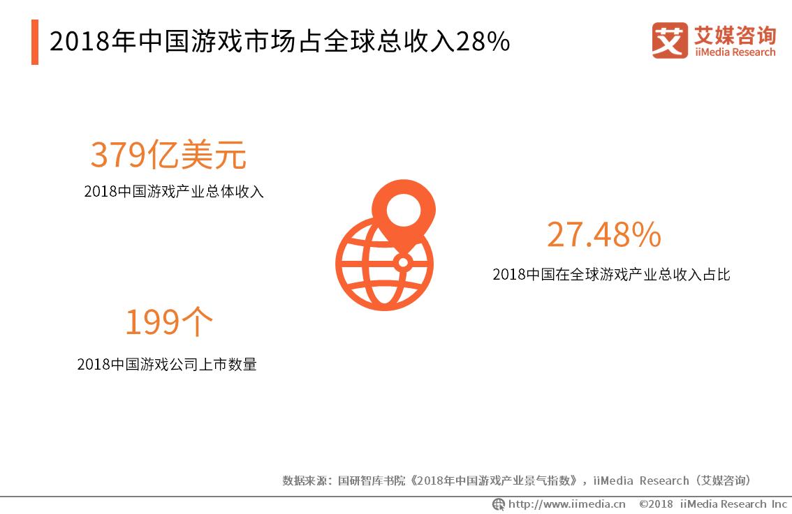 2018年中国游戏市场总体收入规模达379亿美元
