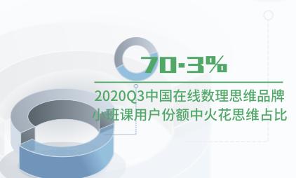 教育行业数据分析:2020Q3中国在线数理思维品牌小班课用户份额中火花思维占比70.3%