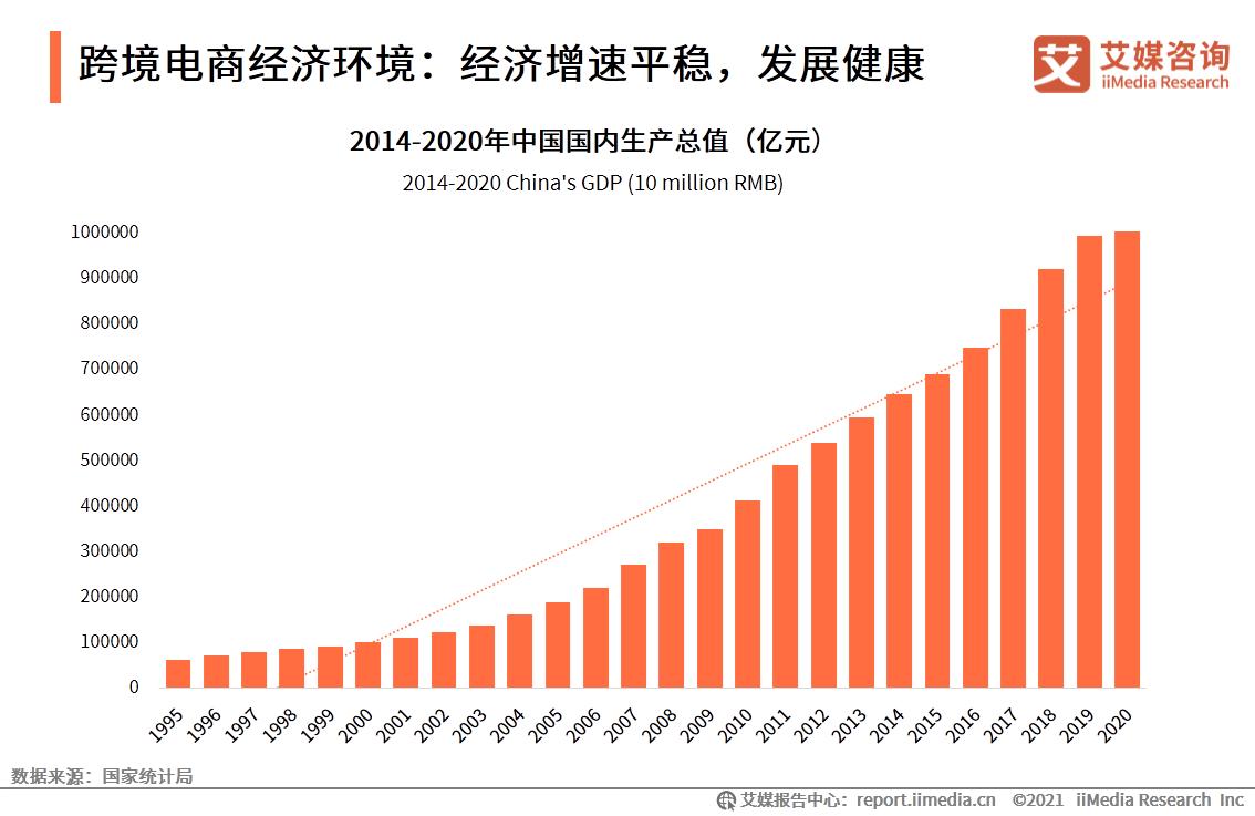 跨境电商经济环境:经济增速平稳,发展健康