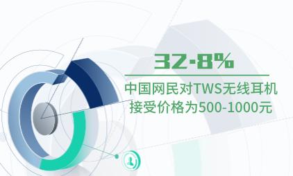 耳机行业数据分析:2020年中国32.8%网民对TWS无线耳机接受价格为500-1000元