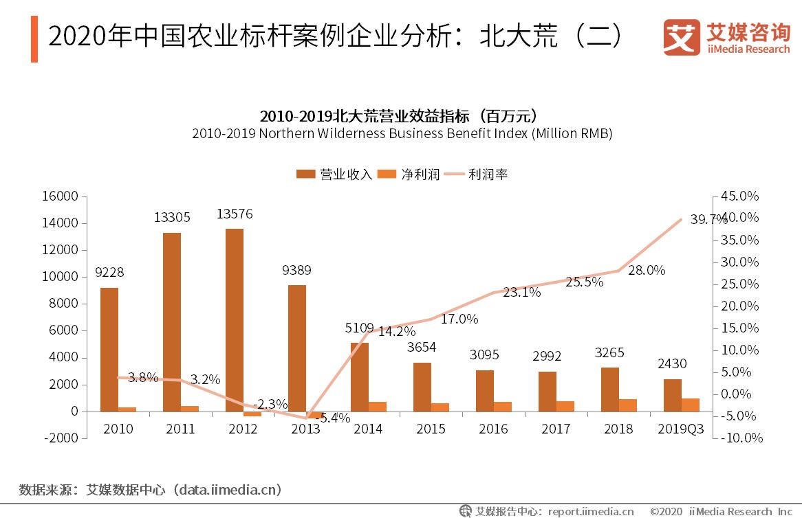 2020年中国农业标杆案例企业分析:北大荒(二)