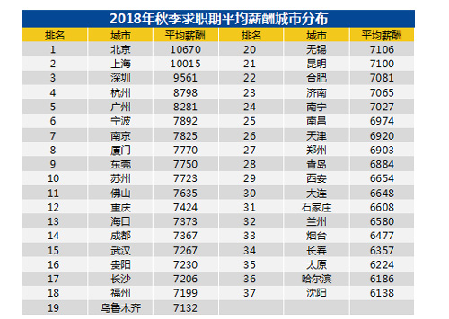行业情报 2018秋季招聘月薪排行榜:北京上海超1万元,你达标了吗?