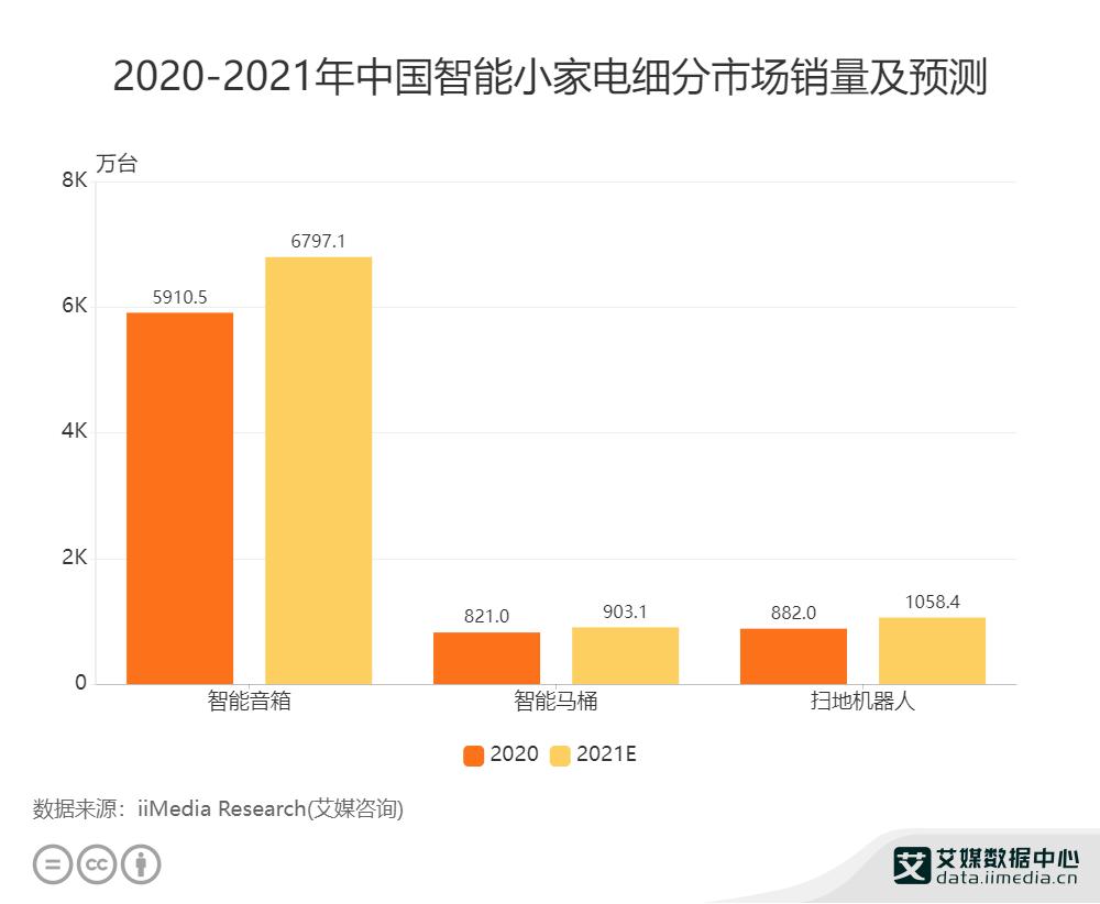 2020-2021年中国智能小家电细分市场销量及预测