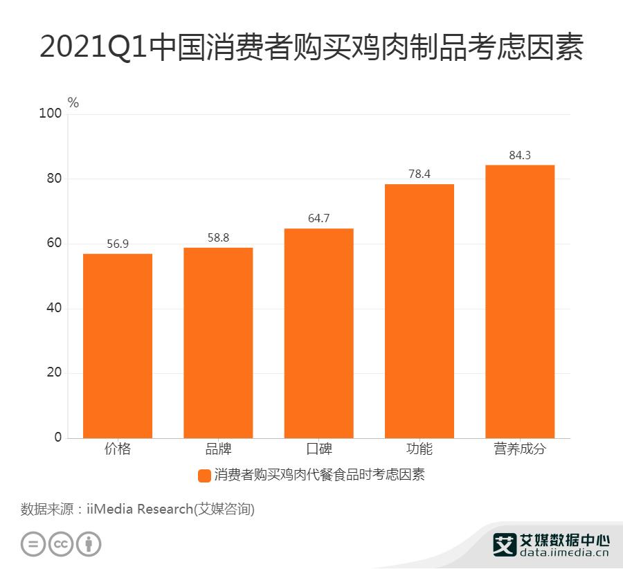 2021Q1中国84.3%消费者购买鸡肉制品首要考虑营养成分