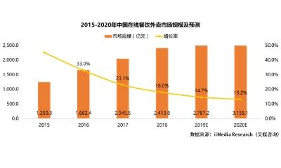 2019年中国在线餐饮外卖市场发展现状及前景趋势分析报告