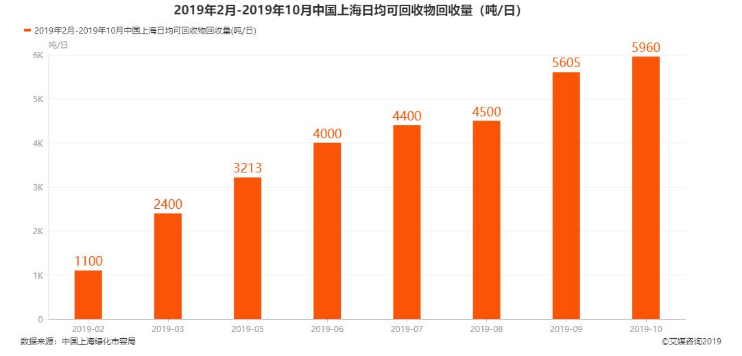 上海市可回收物日均回收量