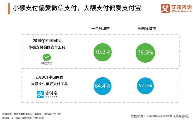 移动支付市场报告:2019Q1交易规模达83.9万亿,线下及下沉城市发展成趋势
