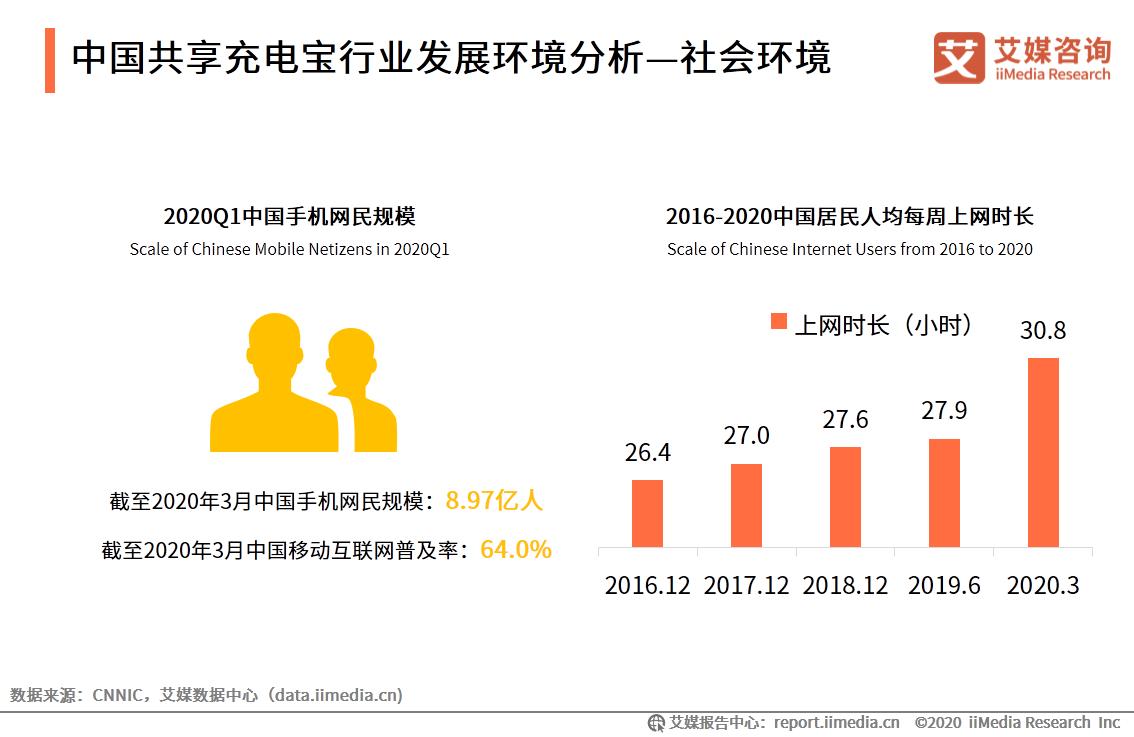中国共享充电宝行业发展环境分析—社会环境