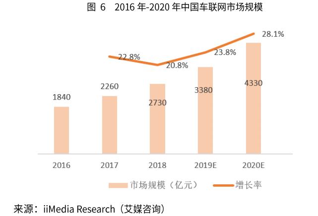 2019年车联网行业规模、产业结构及前景分析