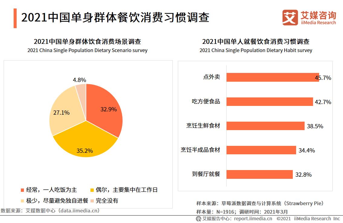 2021中国单身群体餐饮消费习惯调查