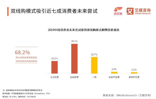 2019中国零售购物双线购新模式白皮书:双线购成为新零售典范,市场发展潜力巨大