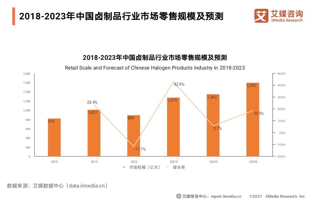 2021年中国卤制品行业市场零售规模将达1270亿元