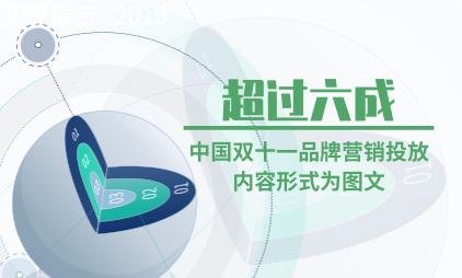 电商行业数据分析:超过六成中国双十一品牌营销投放内容形式为图文