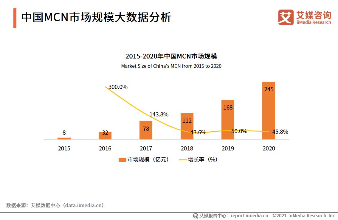 中国MCN市场规模大数据分析