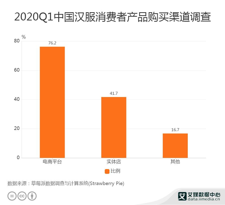 2020Q1中国汉服消费者产品购买渠道调查
