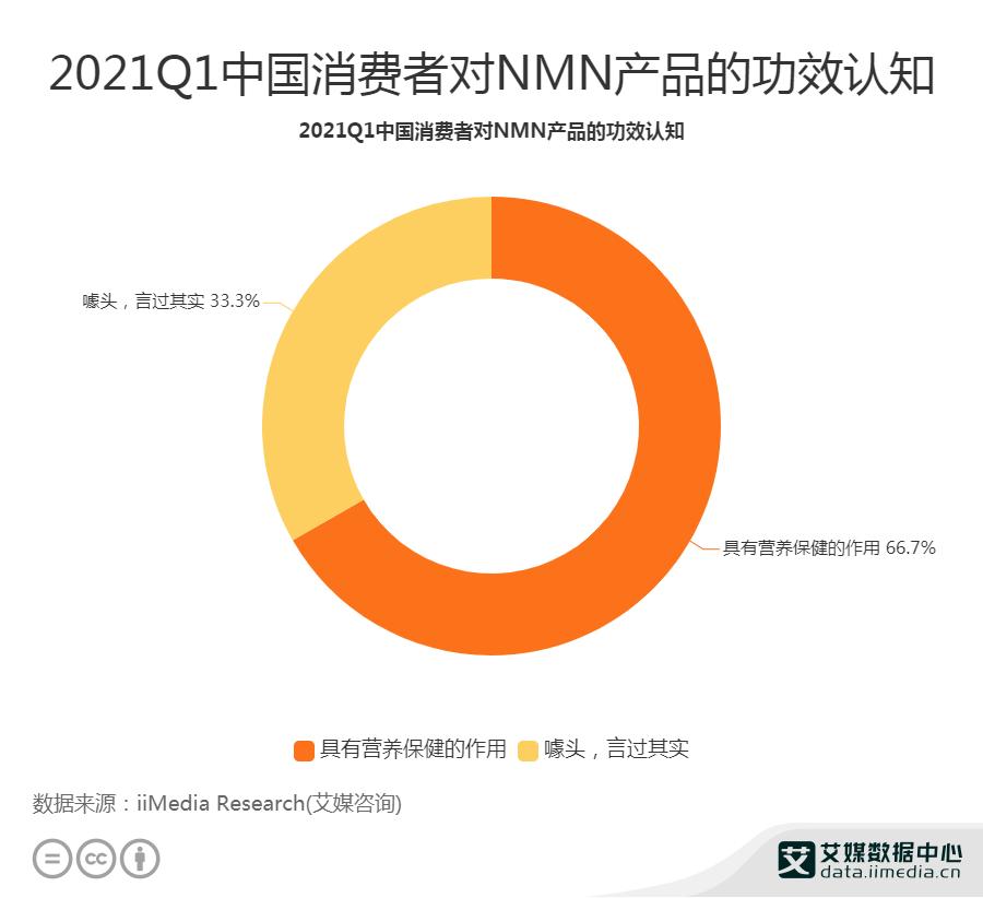 2021Q1中国66.7%消费者认为NMN产品具有营养保健作用