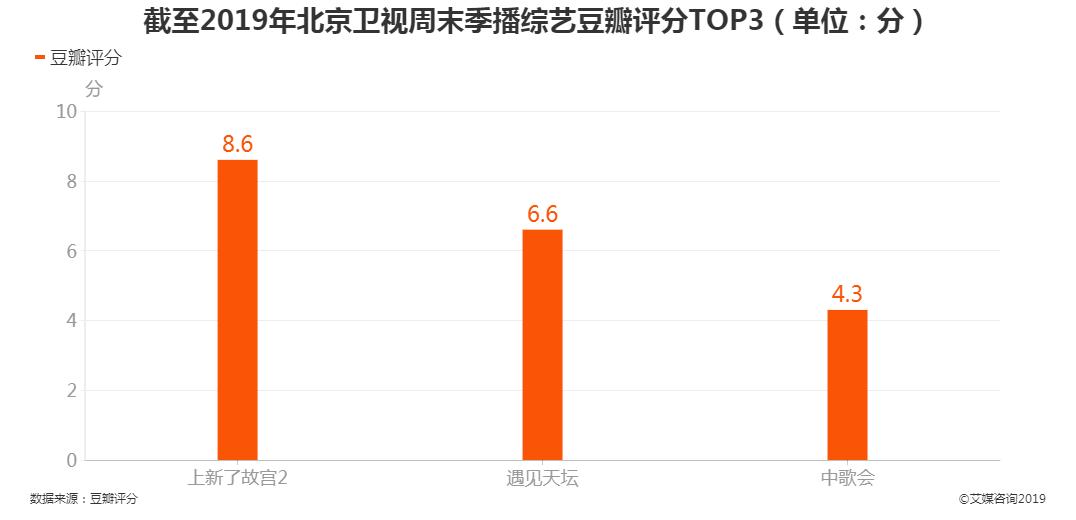 2019年北京卫视周末季播综艺豆瓣评分TOP3