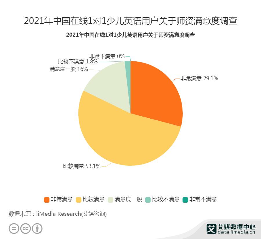 2021年中国在线1对1少儿英语用户关于师资满意度调查