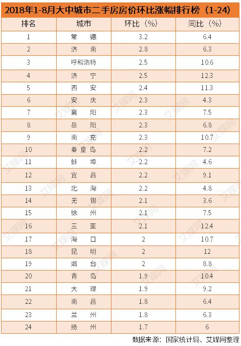 行业情报|2018年1-8月二手房房价涨跌排行榜:上海厦门房价下跌