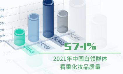 化妆品行业数据分析:2021年中国57.1%白领群体看重化妆品质量