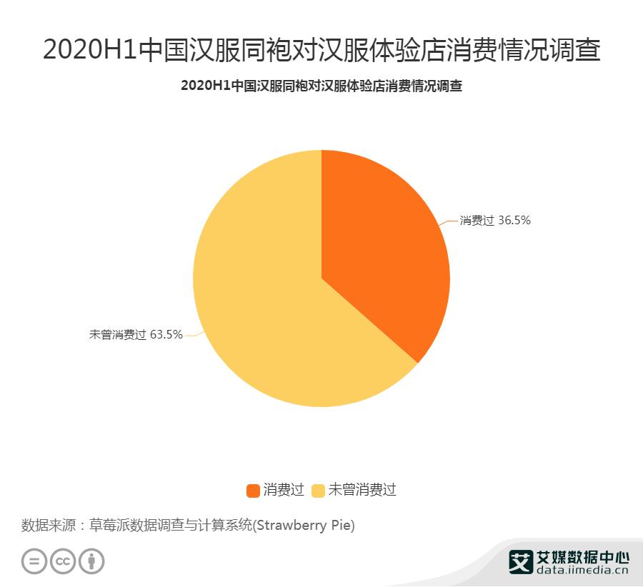 2020H1中国汉服同袍对汉服体验店消费情况调查