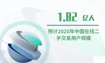 电商行业数据分析:2020年中国二手电商交易用户规模达1.82亿人