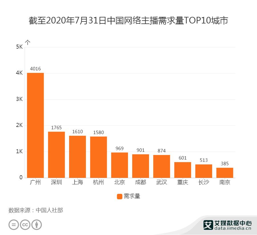 截至2020年7月31日中国网络主播需求TOP10城市