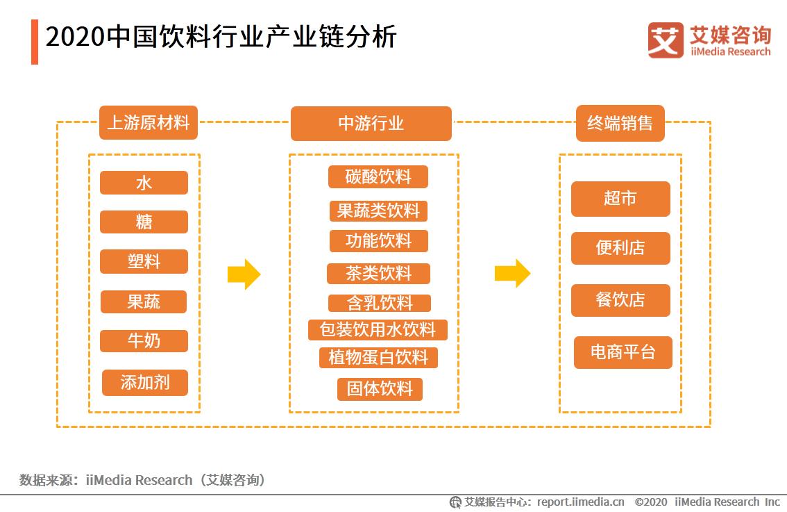 2020中国饮料行业产业链分析