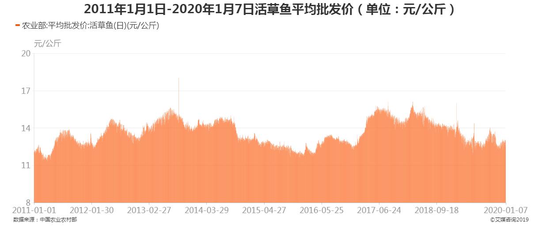 2011年1月1日-2020年1月7日活草鱼平均批发价