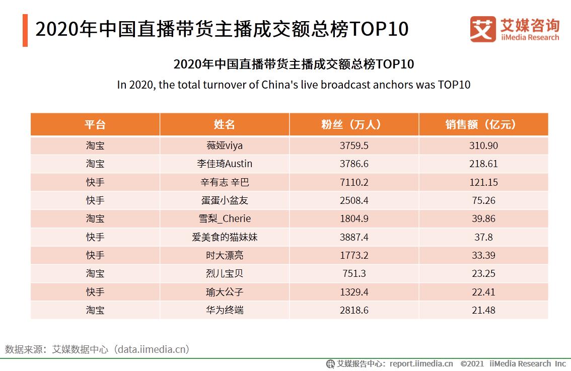 2020年中国直播带货主播成交额总榜TOP10