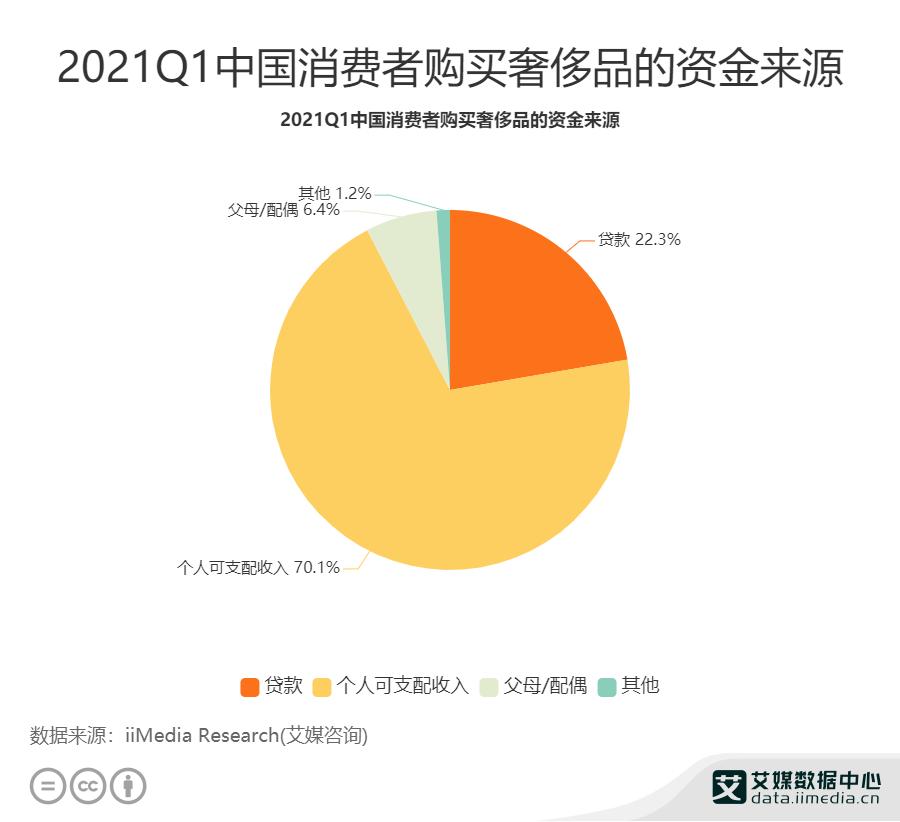 2021Q1中国消费者购买奢侈品的资金来源