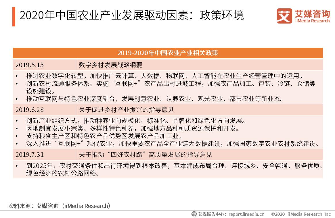 2020年中国农业产业发展驱动因素:政策环境
