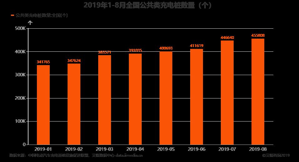 2019年1-8月全国公共类充电桩数量