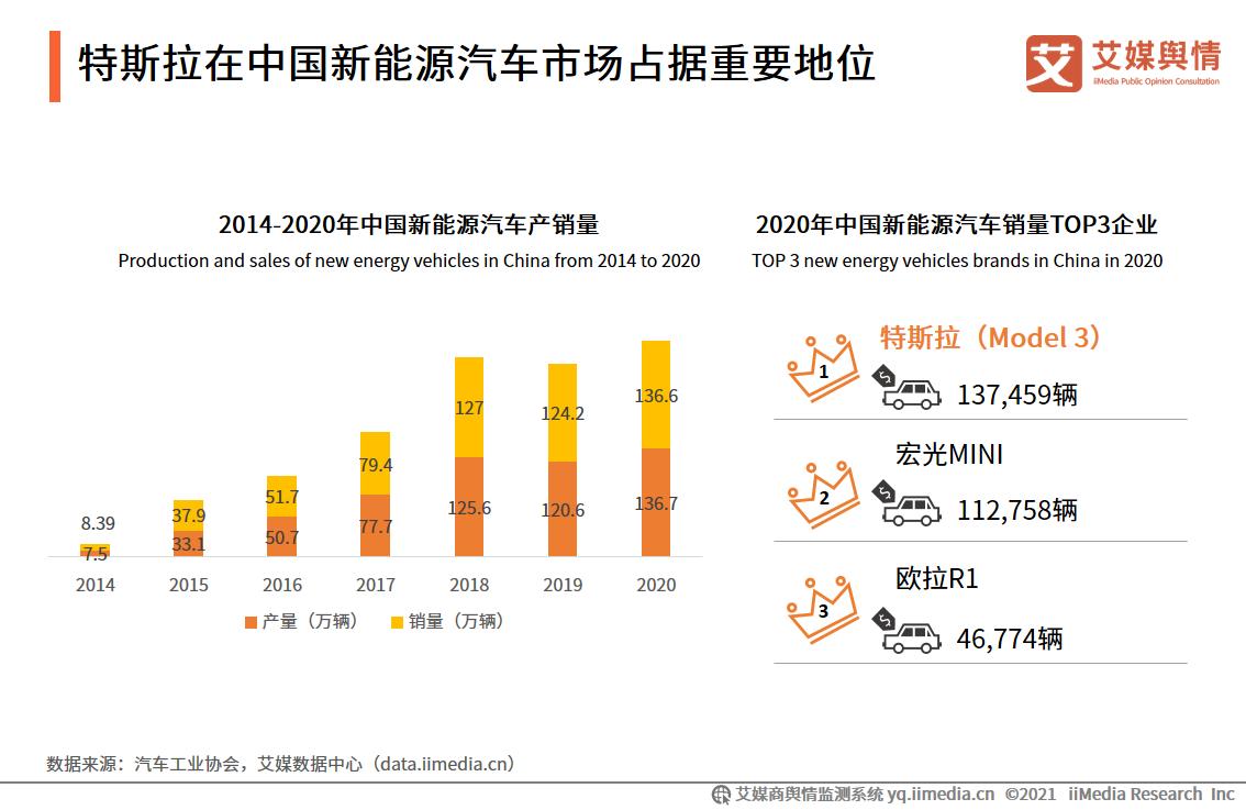 特斯拉在中国新能源汽车市场占据重要地位