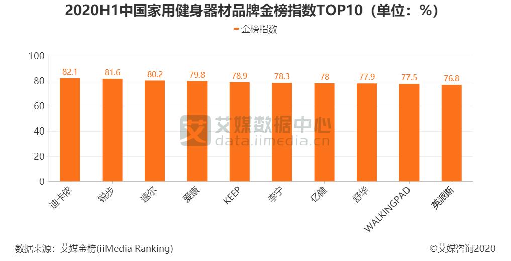 2020H1中国家用健身器材品牌金榜指数TOP10(单位:%)