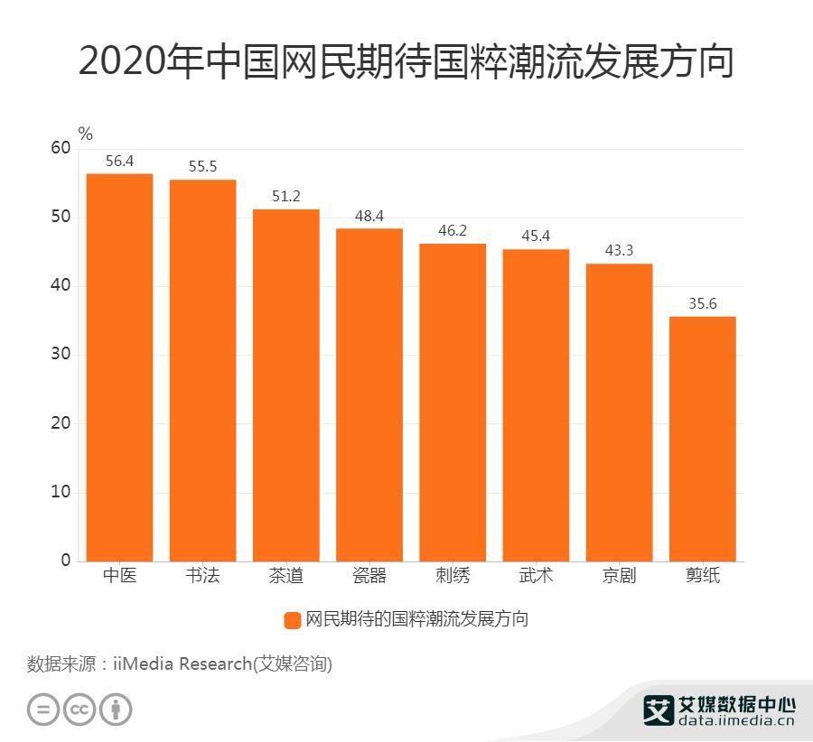 2020年中国网民期待国粹潮流发展方向